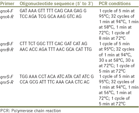 Table 1: Primer sequences and polymerase chain reaction conditions