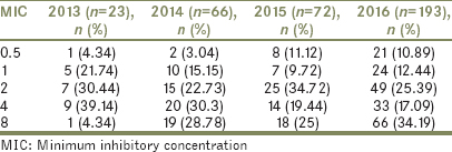 Table 1: Distribution of minimum inhibitory concentration among<i> Klebsiella</i> species over the year 2013-2016