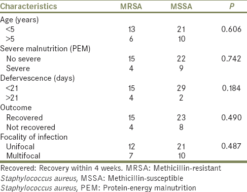 Table 2: Association of sensitivity of <i>Staphylococcus aureus</i> strain with various parameters