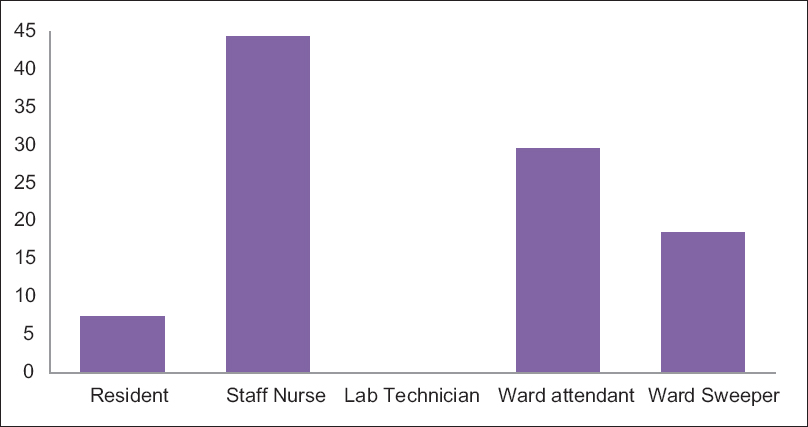 Figure 2: Numbers of needle-stick injuries reported by different categories of staff