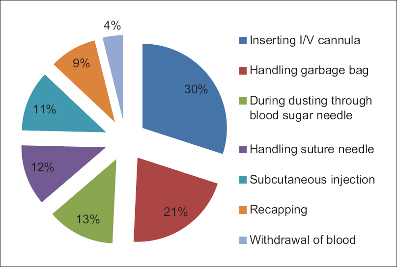 Figure 3: Most common clinical activity to cause needle-stick injuries