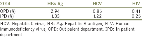 Table 2: Location-wise prevalence rate of hepatitis B virus, hepatitis C virus and HIV in 2014