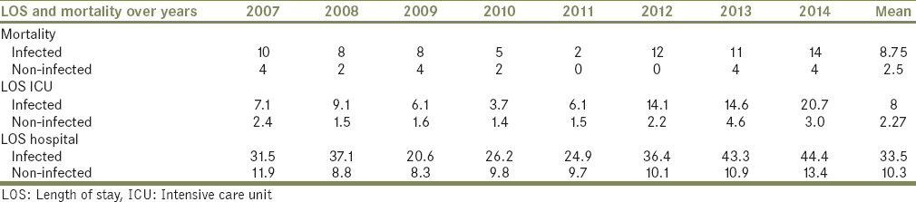 Table 5: The mortality, length of stay in the hospital and intensive care unit over the years