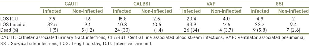 Table 6: Mortality, length of stay intensive care unit and hospital in each category of infection
