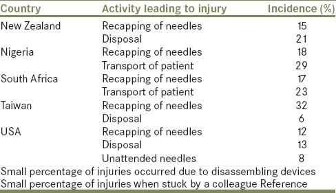 Table 1: Incidence and related cause of needlestick injuries in certain countries across the world
