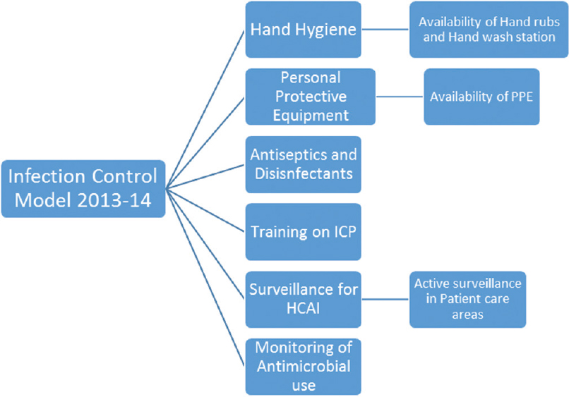 Figure 1: Infection control model for the year 2013–2014