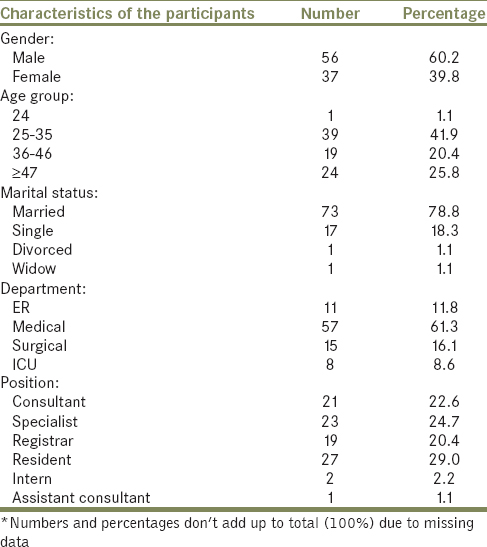 Table 1: Demographic and Compliance concerning stethoscope disinfection (<i>n</i>=93)